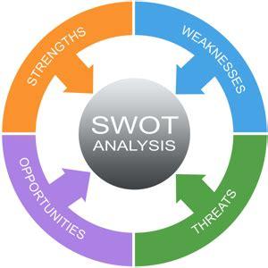 Report writing using swot analysis